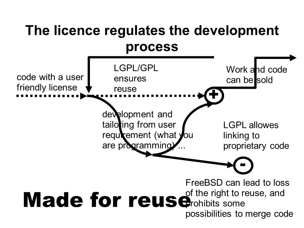The licence regulates the development process development and tailoring from user requirement (what you are programming)...