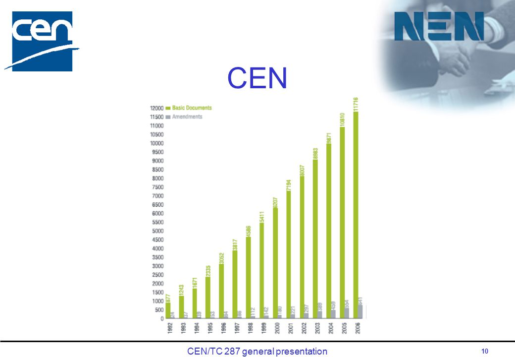 CEN/TC 287 general presentation 10 CEN