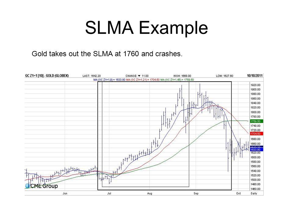 SLMA Example Gold takes out the SLMA at 1760 and crashes.