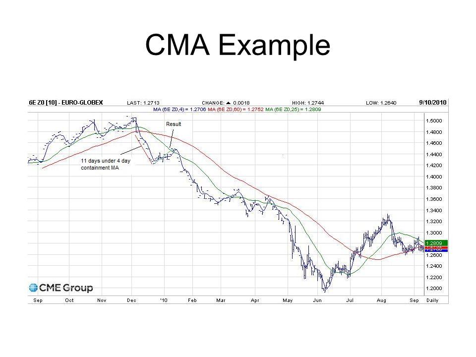 CMA Example