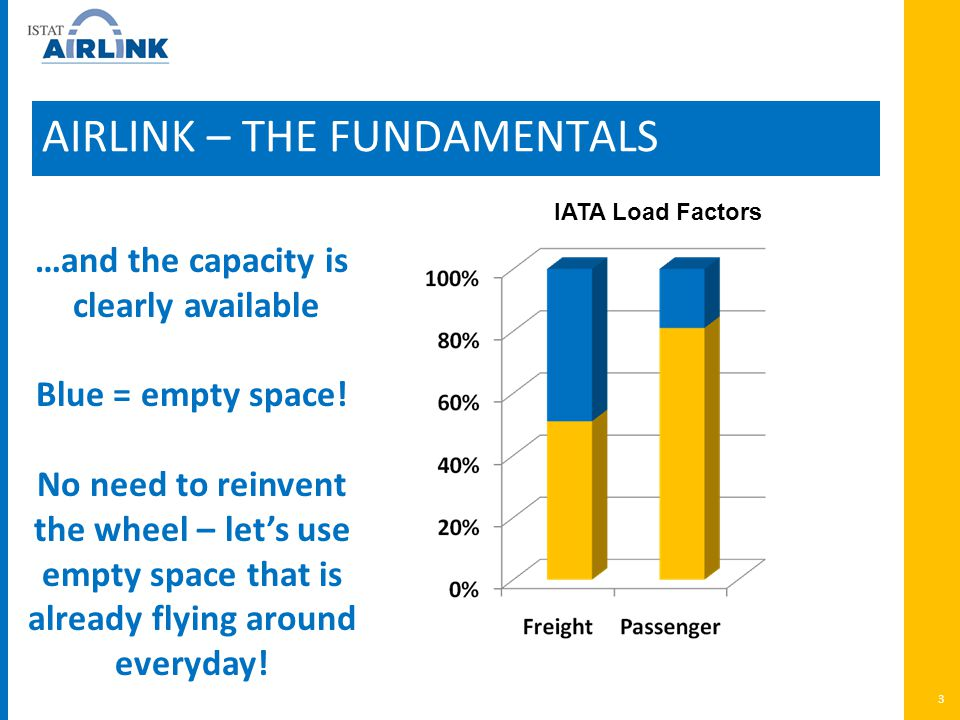 3 AIRLINK – THE FUNDAMENTALS IATA Load Factors …and the capacity is clearly available Blue = empty space.