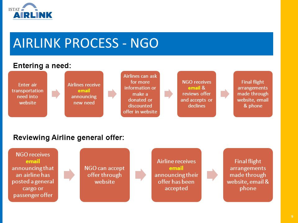 AIRLINK PROCESS - NGO 9 Entering a need: Reviewing Airline general offer: Enter air transportation need into website Airlines receive email announcing new need Airlines can ask for more information or make a donated or discounted offer in website NGO receives email & reviews offer and accepts or declines Final flight arrangements made through website, email & phone NGO receives email announcing that an airline has posted a general cargo or passenger offer NGO can accept offer through website Airline receives email announcing their offer has been accepted Final flight arrangements made through website, email & phone