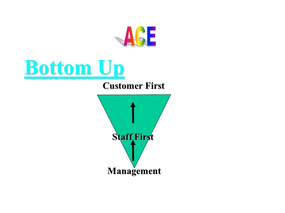 Bottom Up Customer First Customer First Staff First Staff First Management Management