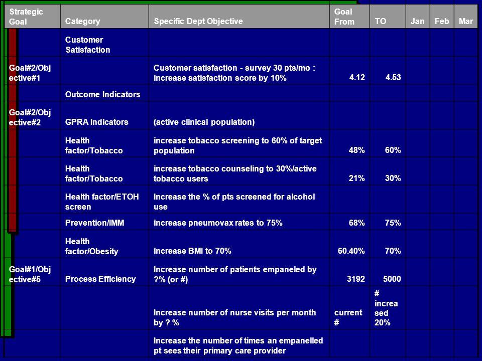 Strategic GoalCategorySpecific Dept Objective Goal FromTOJanFebMar Customer Satisfaction Goal#2/Obj ective#1 Customer satisfaction - survey 30 pts/mo