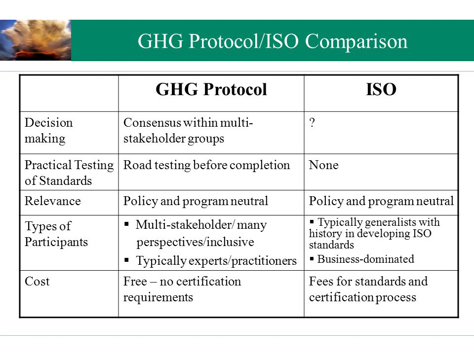 GHG Protocol/ISO Comparison GHG ProtocolISO Decision making Consensus within multi- stakeholder groups ? Practical Testing of Standards Road testing b