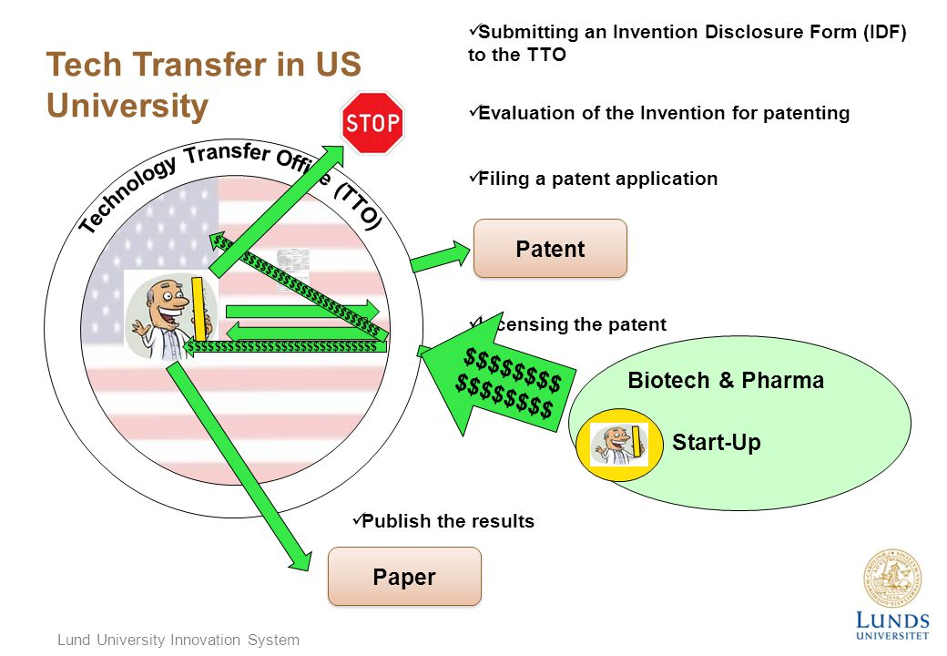 Lund University Innovation System Patent Tech Transfer in US University Evaluation of the Invention for patenting Submitting an Invention Disclosure Form (IDF) to the TTO Filing a patent application Licensing the patent Paper Publish the results Biotech & Pharma Start-Up $$$$$$$$ $$$$$$$$$$$$$$$$$$$$$$$$$$$$$