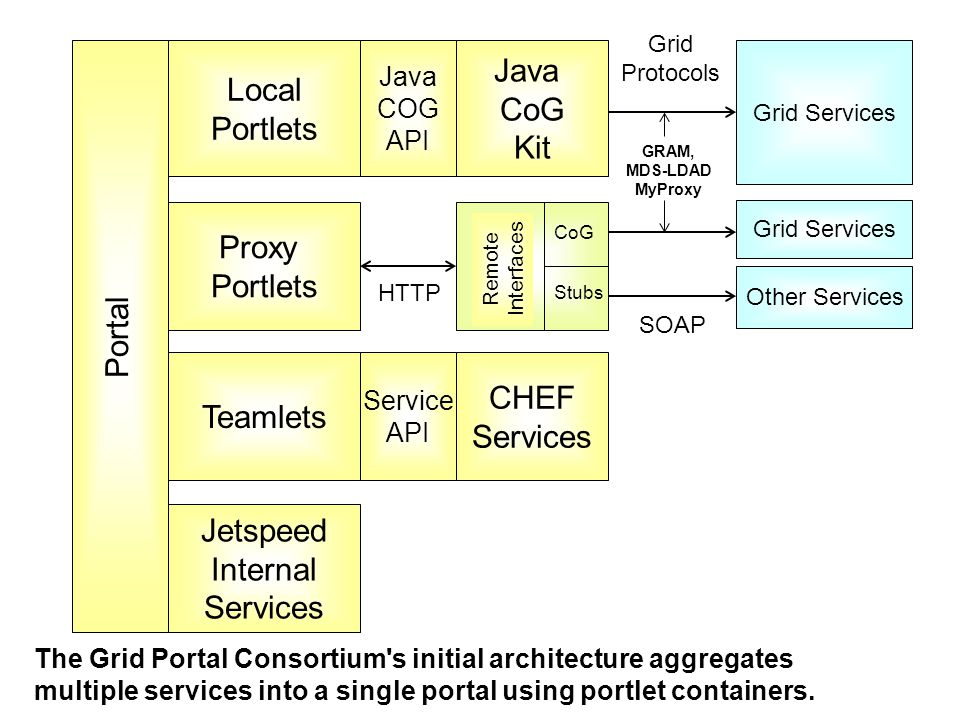 Portal Local Portlets Teamlets Proxy Portlets Jetspeed Internal Services Java COG API Java CoG Kit Grid Services Grid Protocols GRAM, MDS-LDAD MyProxy Service API CHEF Services Remote Interfaces CoG Stubs HTTP Grid Services Other Services SOAP The Grid Portal Consortium s initial architecture aggregates multiple services into a single portal using portlet containers.