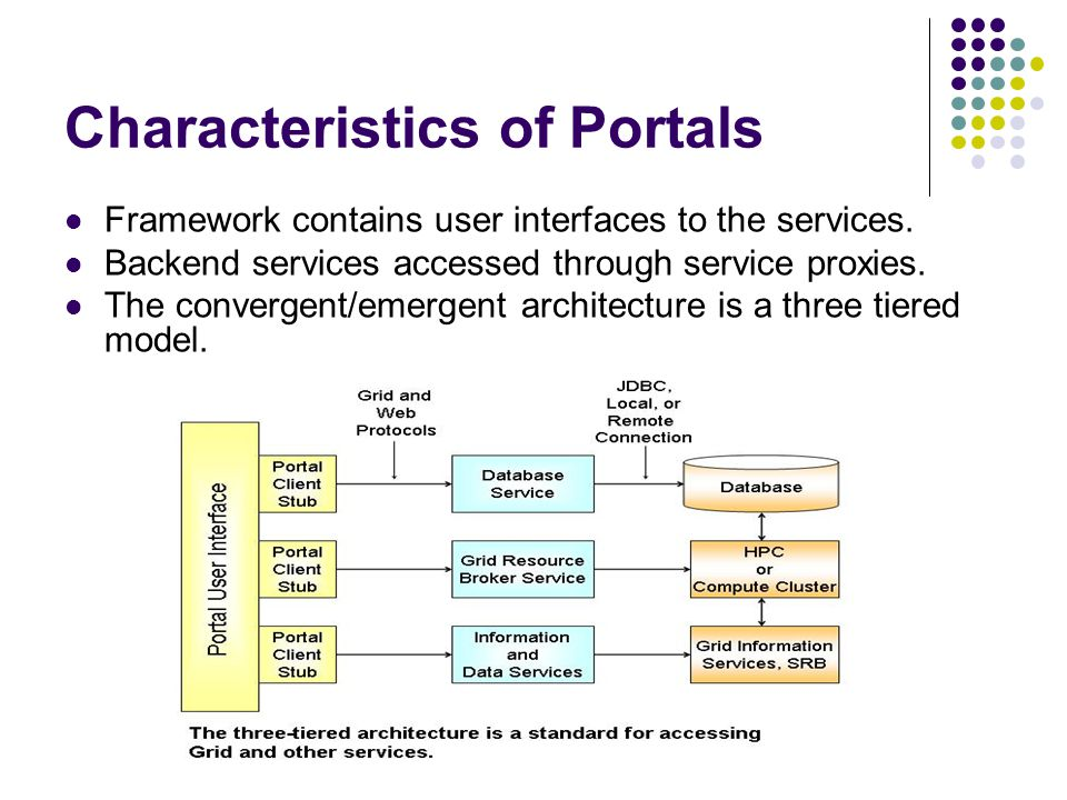 Characteristics of Portals Framework contains user interfaces to the services.