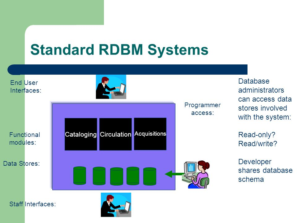 Standard RDBM Systems Circulation Acquisitions Cataloging Staff Interfaces: End User Interfaces: Data Stores: Functional modules: Database administrators can access data stores involved with the system: Read-only.