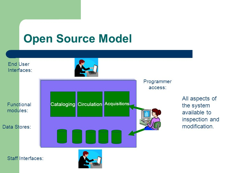 Open Source Model Circulation Acquisitions Cataloging Staff Interfaces: End User Interfaces: Data Stores: Functional modules: All aspects of the system available to inspection and modification.