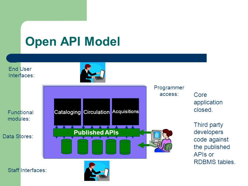 Open API Model Circulation Acquisitions Cataloging Staff Interfaces: End User Interfaces: Data Stores: Functional modules: Core application closed. Th