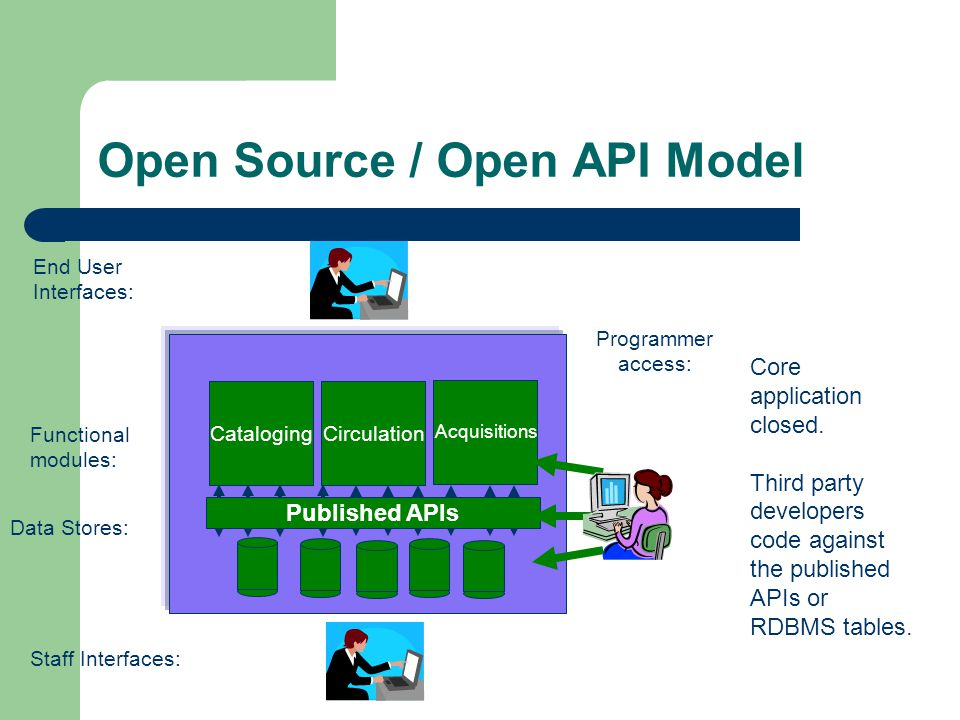 Open Source / Open API Model Circulation Acquisitions Cataloging Staff Interfaces: End User Interfaces: Data Stores: Functional modules: Core application closed.