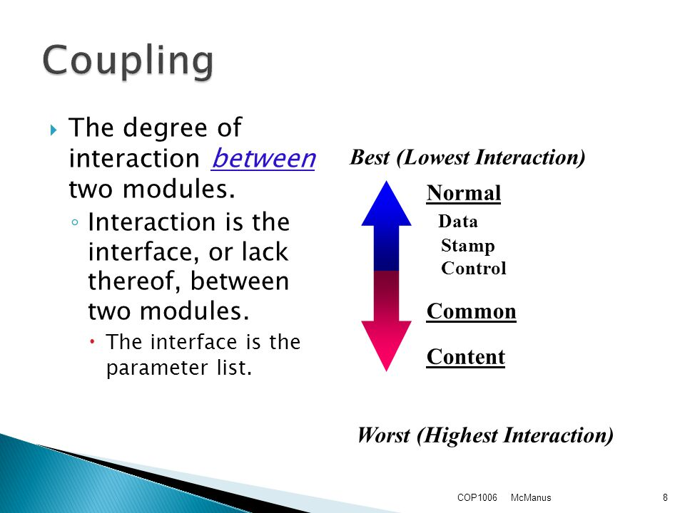  The degree of interaction between two modules.