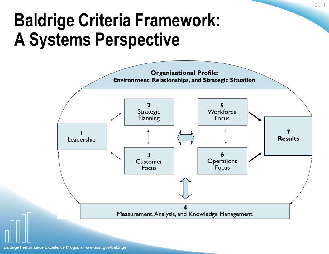 2011 Baldrige Performance Excellence Program | www.nist.gov/baldrige Baldrige Criteria Framework: A Systems Perspective