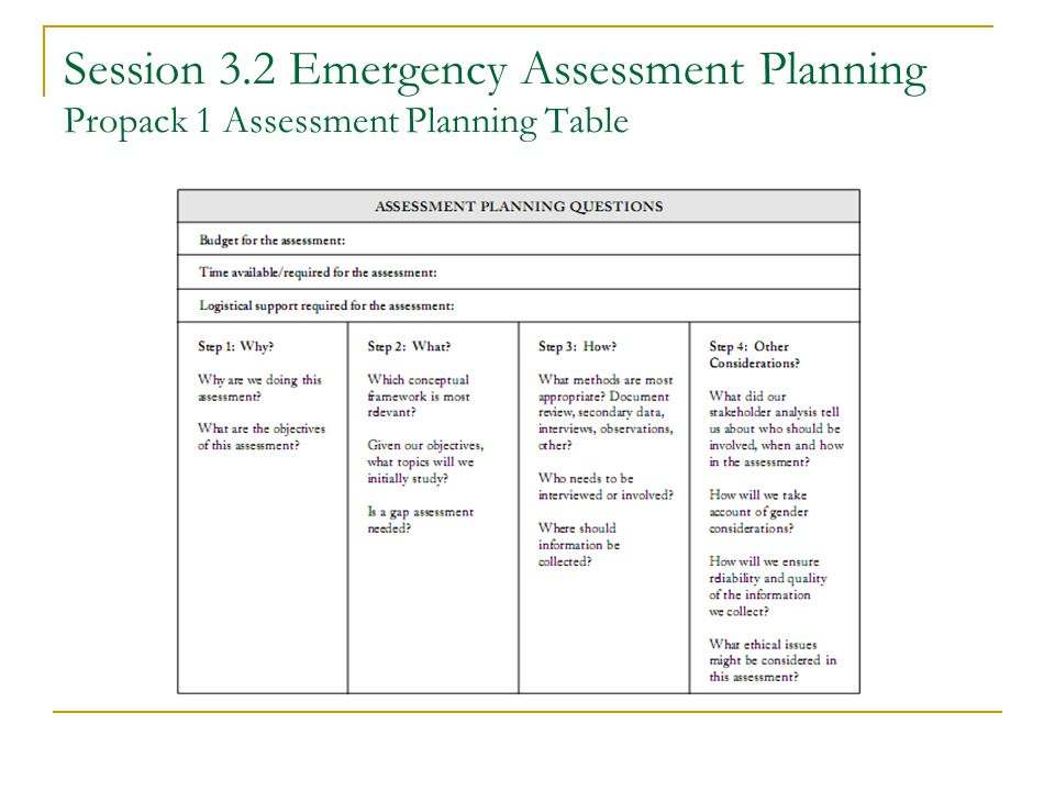 Session 3.2 Emergency Assessment Planning Propack 1 Assessment Planning Table