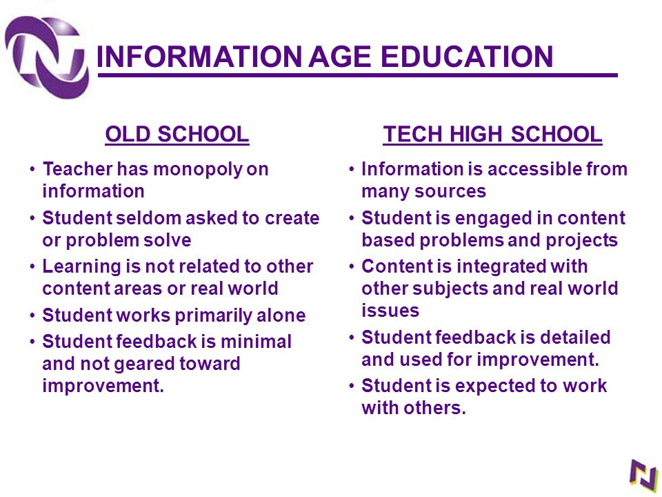 INFORMATION AGE EDUCATION OLD SCHOOL Teacher has monopoly on information Student seldom asked to create or problem solve Learning is not related to ot