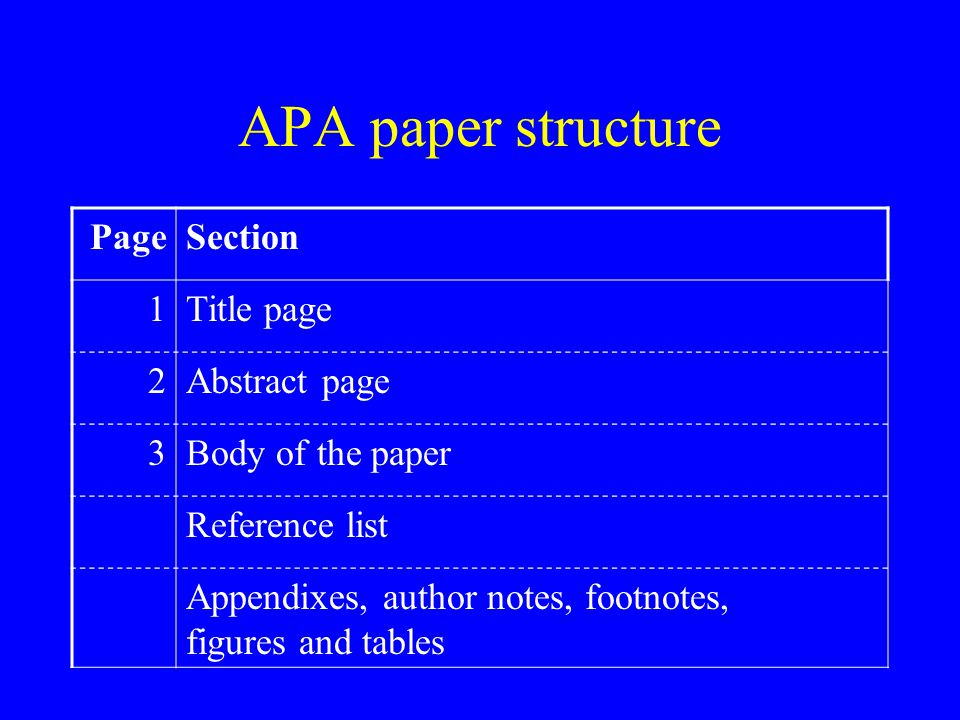 APA paper structure PageSection 1Title page 2Abstract page 3Body of the paper Reference list Appendixes, author notes, footnotes, figures and tables