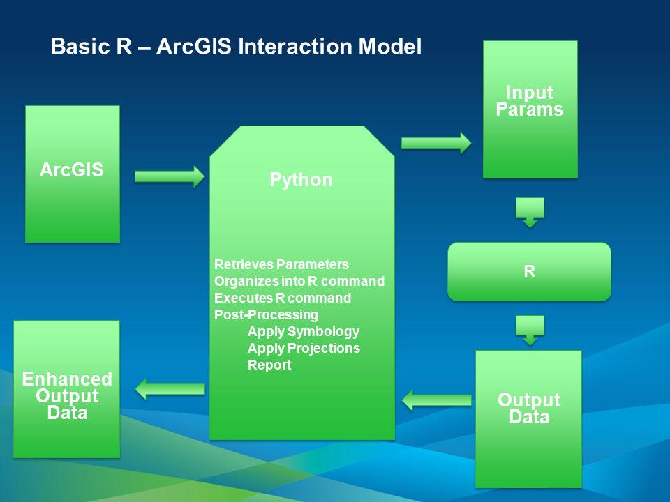 Basic R – ArcGIS Interaction Model R ArcGIS Enhanced Output Data Python Retrieves Parameters Organizes into R command Executes R command Post-Processi