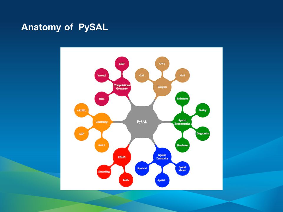 Anatomy of PySAL