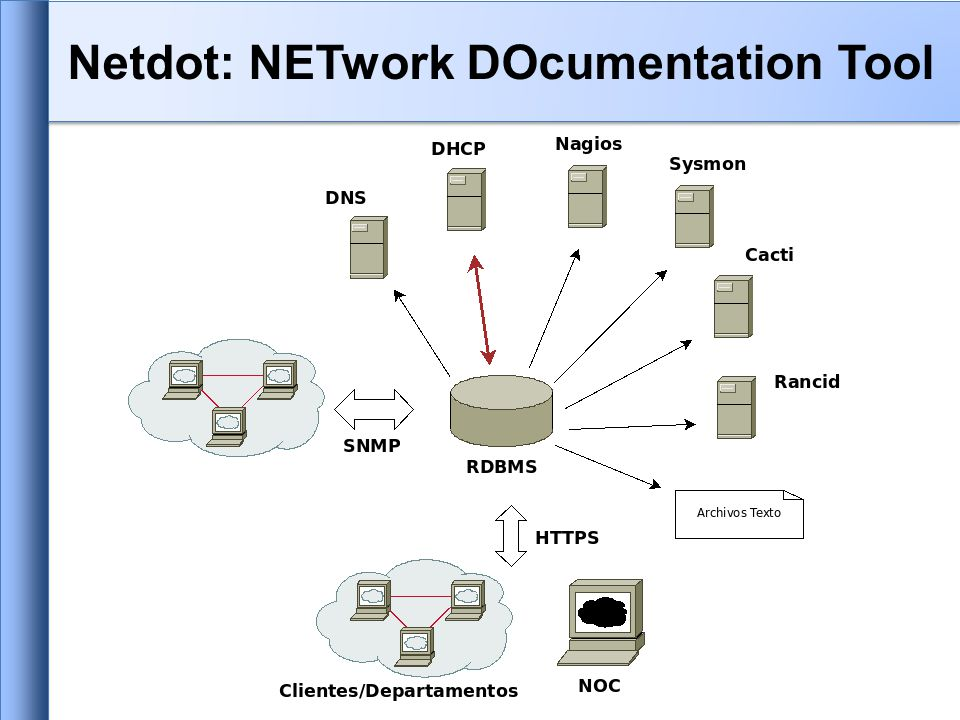 Netdot: NETwork DOcumentation Tool