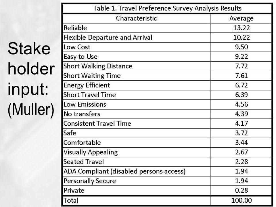 Stake holder input: (Muller)