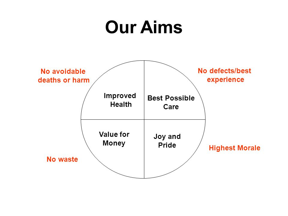 Our Aims No avoidable deaths or harm No waste No defects/best experience Highest Morale Improved Health Best Possible Care Value for Money Joy and Pride