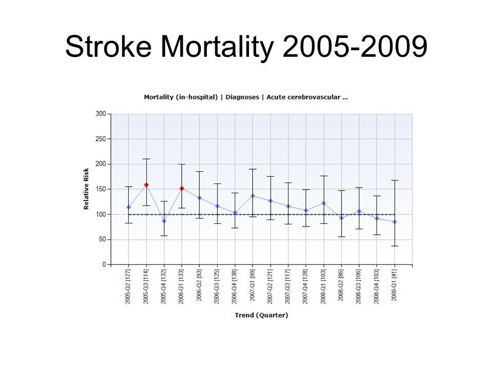 Stroke Mortality 2005-2009