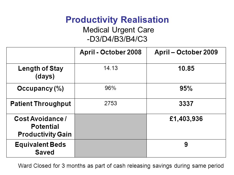Productivity Realisation Medical Urgent Care -D3/D4/B3/B4/C3 April - October 2008April – October 2009 Length of Stay (days) 14.13 10.85 Occupancy (%) 96% 95% Patient Throughput 2753 3337 Cost Avoidance / Potential Productivity Gain £1,403,936 Equivalent Beds Saved 9 Ward Closed for 3 months as part of cash releasing savings during same period