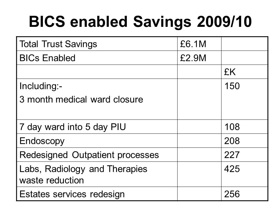 BICS enabled Savings 2009/10 Total Trust Savings£6.1M BICs Enabled£2.9M £K Including:- 3 month medical ward closure 150 7 day ward into 5 day PIU108 Endoscopy208 Redesigned Outpatient processes227 Labs, Radiology and Therapies waste reduction 425 Estates services redesign256