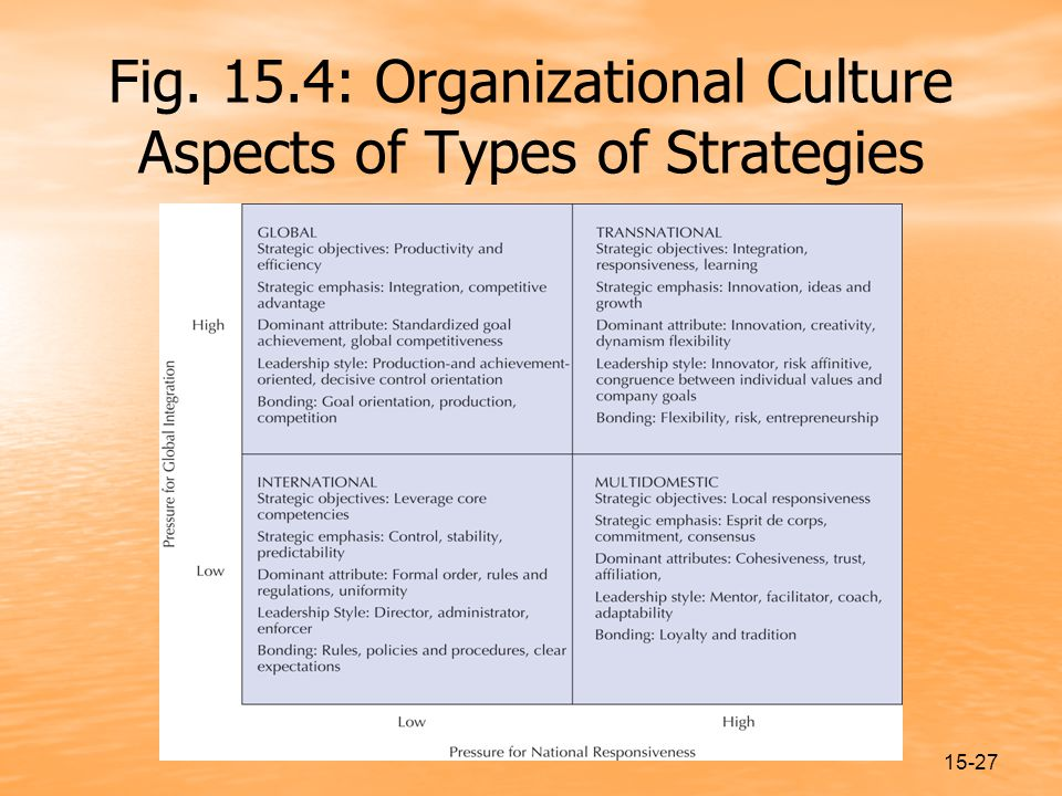15-27 Fig. 15.4: Organizational Culture Aspects of Types of Strategies