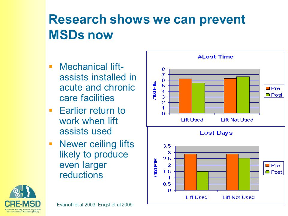 Research shows we can prevent MSDs now  Mechanical lift- assists installed in acute and chronic care facilities  Earlier return to work when lift as