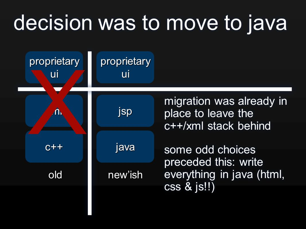 decision was to move to java migration was already in place to leave the c++/xml stack behind some odd choices preceded this: write everything in java (html, css & js!!) migration was already in place to leave the c++/xml stack behind some odd choices preceded this: write everything in java (html, css & js!!) c++java xmljsp proprietary ui X old new'ish