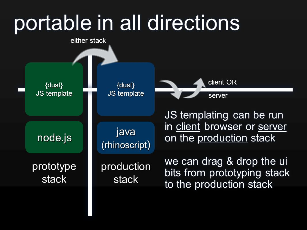 portable in all directions JS templating can be run in client browser or server on the production stack we can drag & drop the ui bits from prototypin