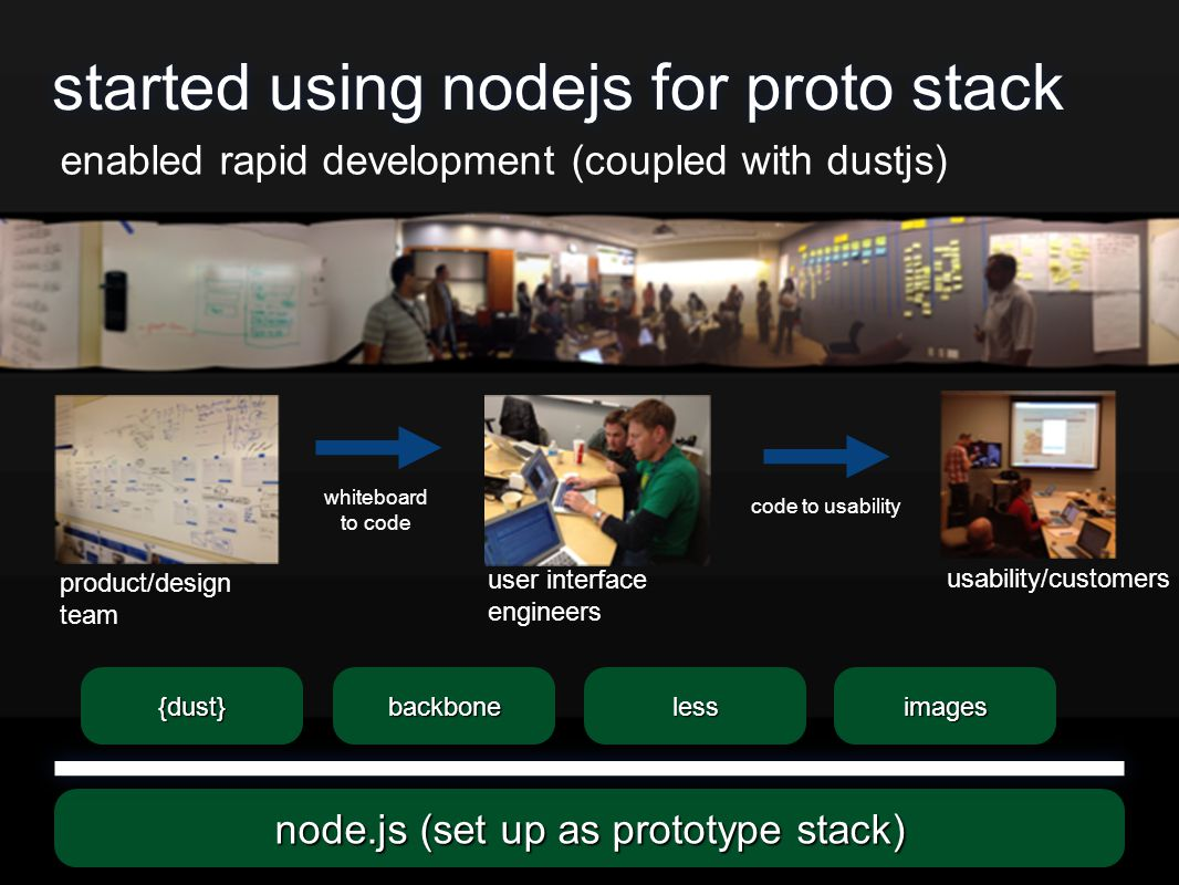 started using nodejs for proto stack whiteboard to code code to usability product/design team user interface engineers usability/customers enabled rapid development (coupled with dustjs) node.js (set up as prototype stack) backbone{dust}lessimages