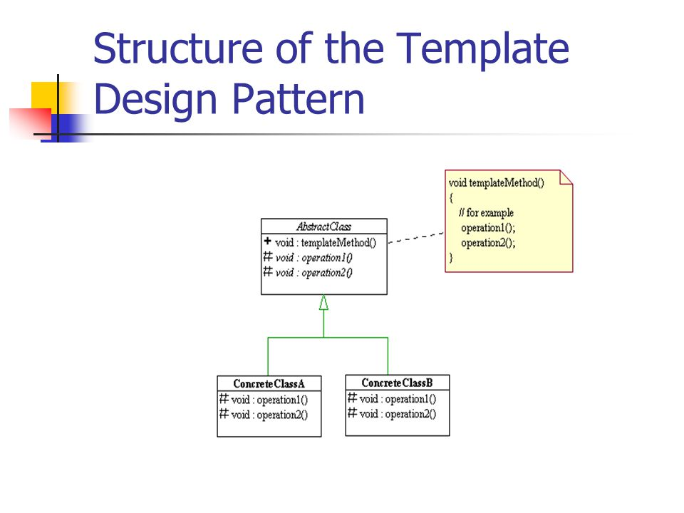 Structure of the Template Design Pattern