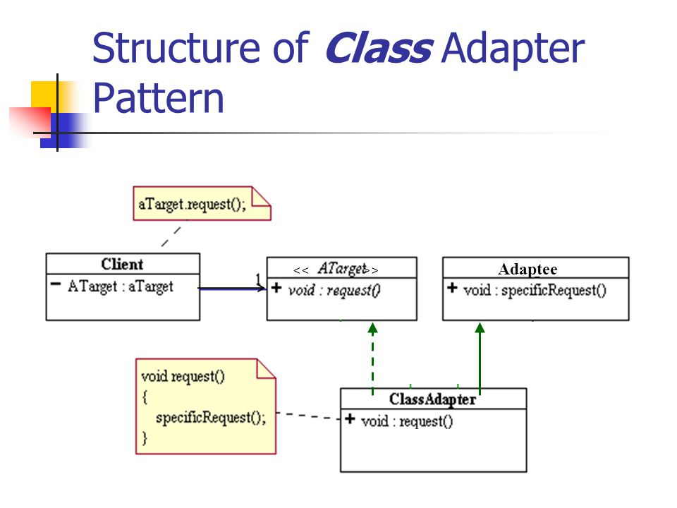 Structure of Class Adapter Pattern Adaptee <<>>