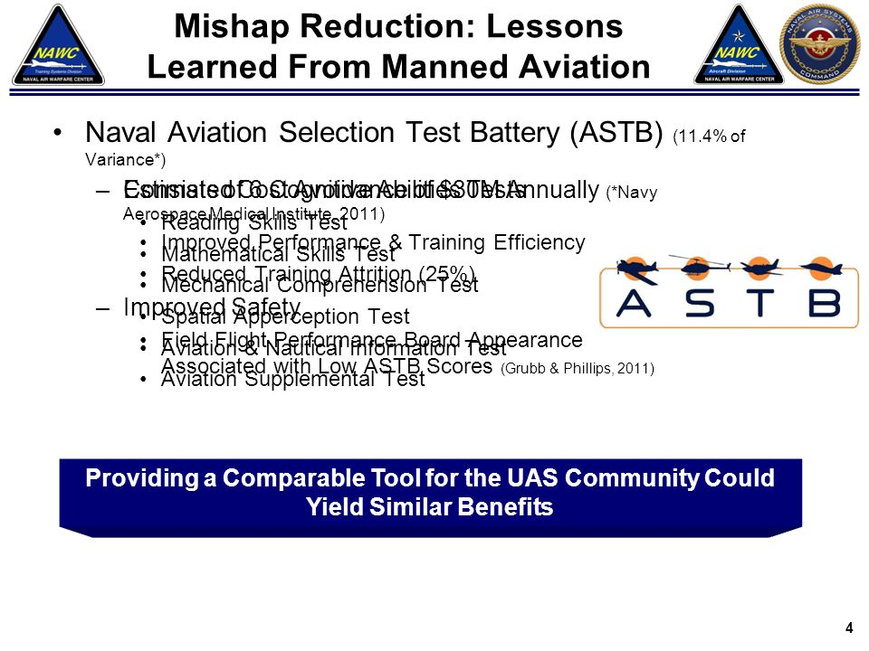Mishap Reduction: Lessons Learned From Manned Aviation Naval Aviation Selection Test Battery (ASTB) (11.4% of Variance*) –Consists of 6 Cognitive Abil