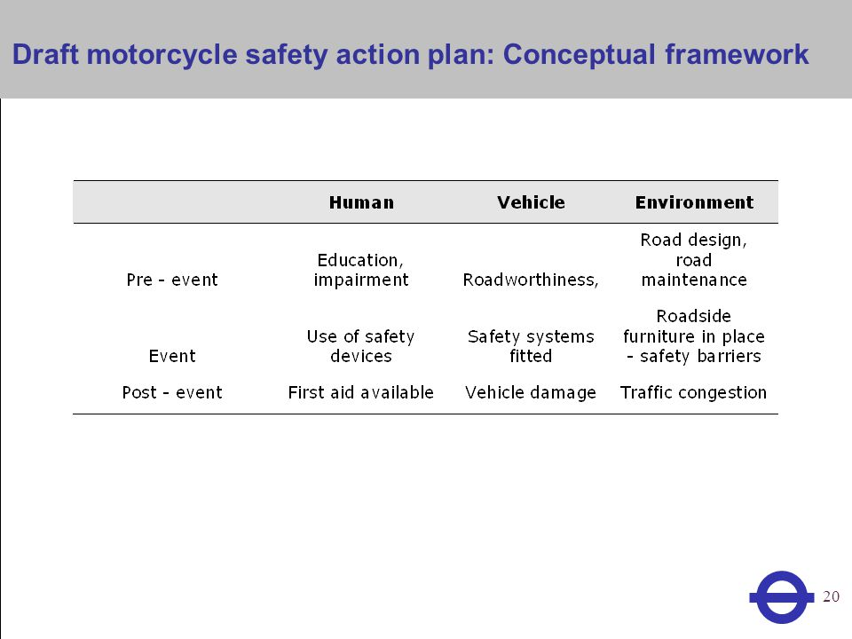Heading 20 Draft motorcycle safety action plan: Conceptual framework
