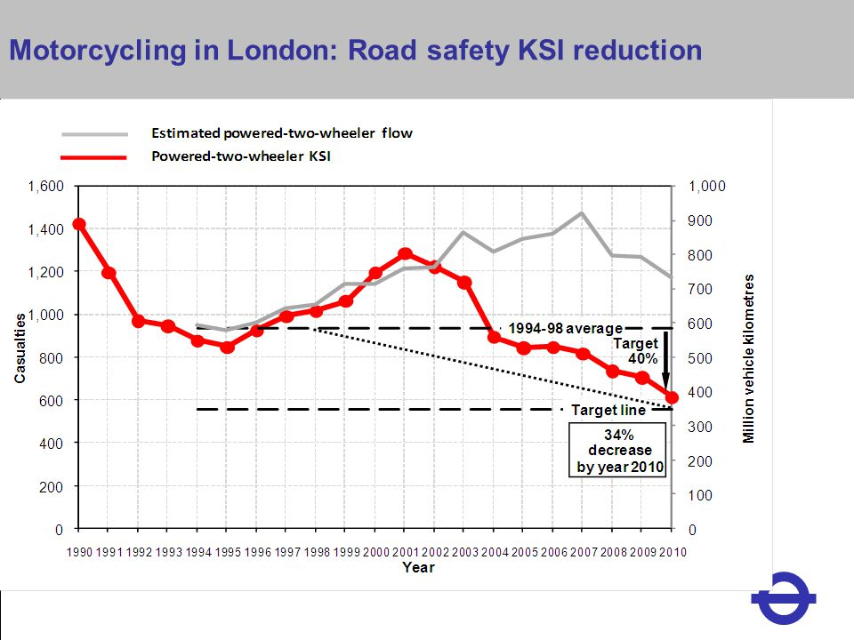 Heading Motorcycling in London: Road safety KSI reduction