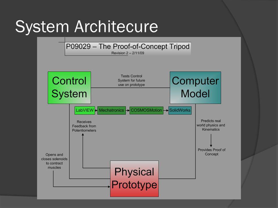System Architecure