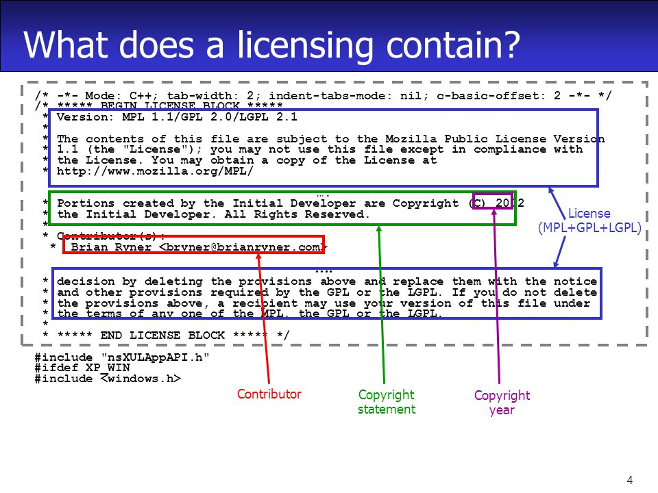 4 What does a licensing contain.