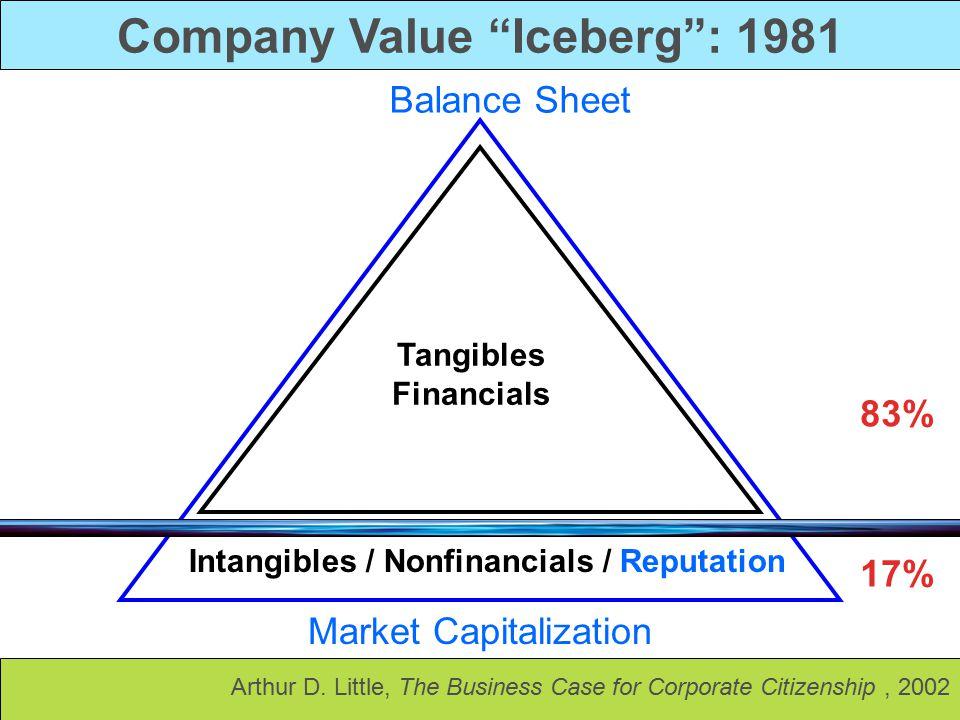 Company Value Iceberg : 1981 Intangibles / Nonfinancials / Reputation Tangibles Financials Market Capitalization Balance Sheet 83% 17% Arthur D.