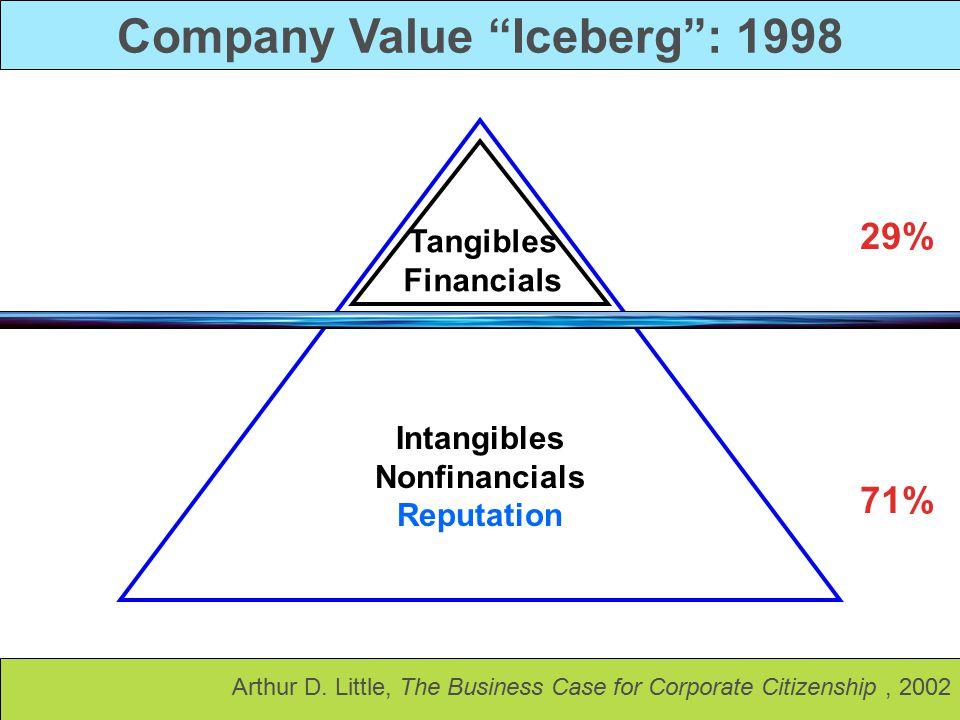 Company Value Iceberg : 1998 Intangibles Nonfinancials Reputation Tangibles Financials 29% 71% Arthur D.