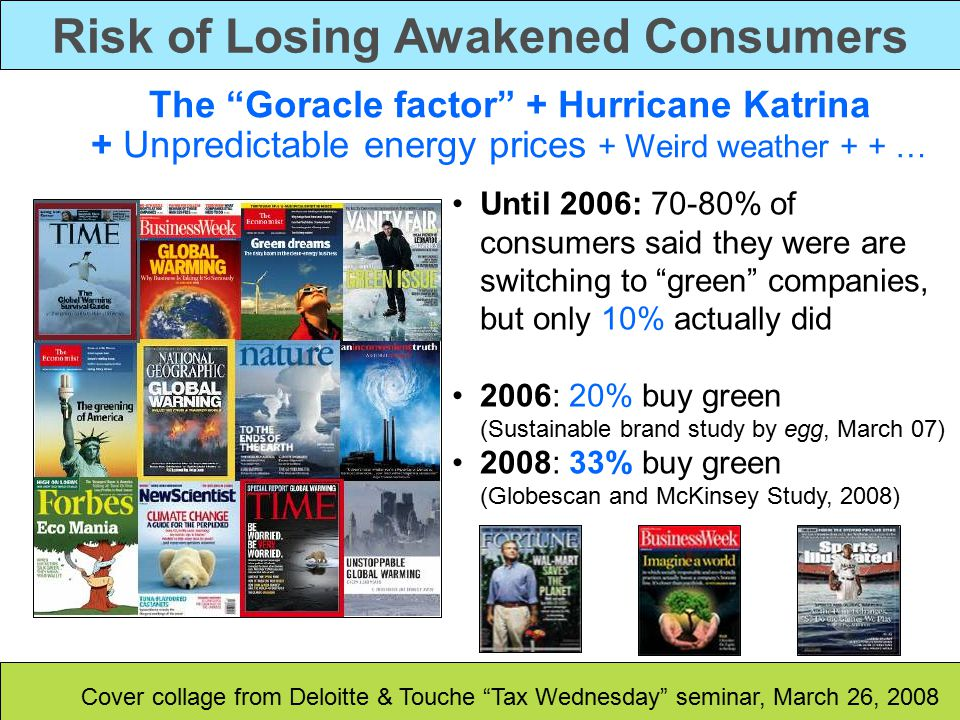 Risk of Losing Awakened Consumers The Goracle factor + Hurricane Katrina + Unpredictable energy prices + Weird weather + + … Until 2006: 70-80% of consumers said they were are switching to green companies, but only 10% actually did 2006: 20% buy green (Sustainable brand study by egg, March 07) 2008: 33% buy green (Globescan and McKinsey Study, 2008) Cover collage from Deloitte & Touche Tax Wednesday seminar, March 26, 2008