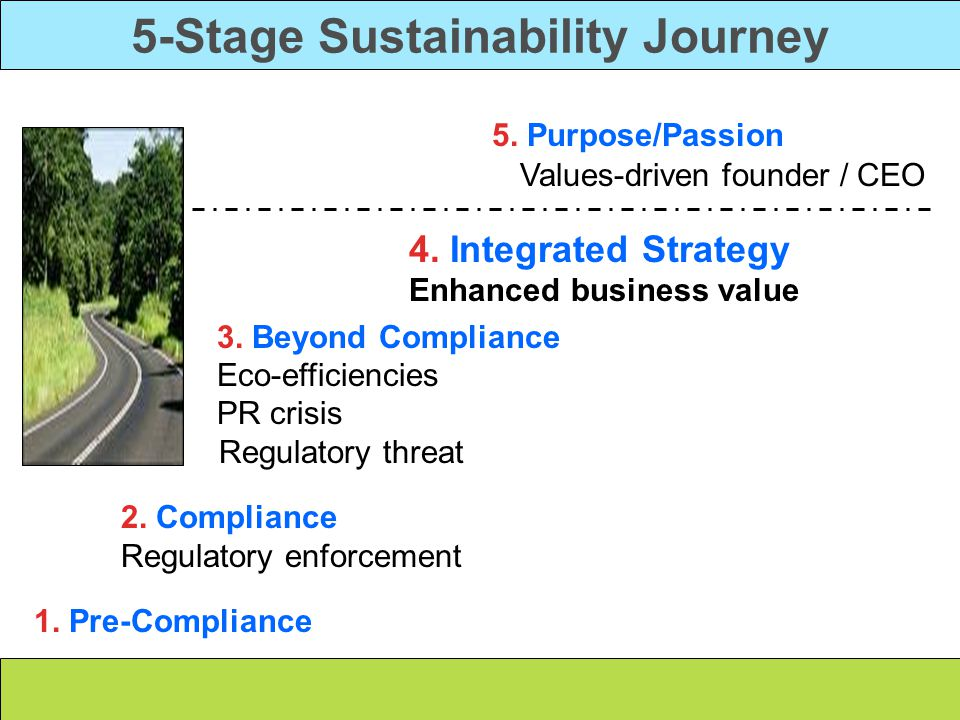 5-Stage Sustainability Journey 5. Purpose/Passion Values-driven founder / CEO 4.