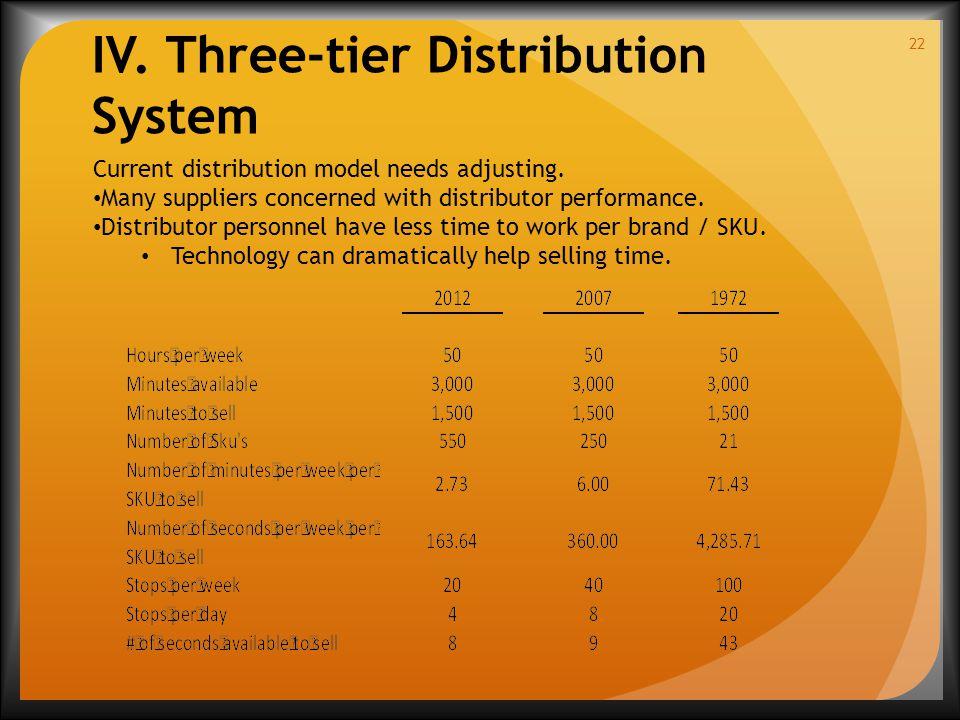 22 Current distribution model needs adjusting.