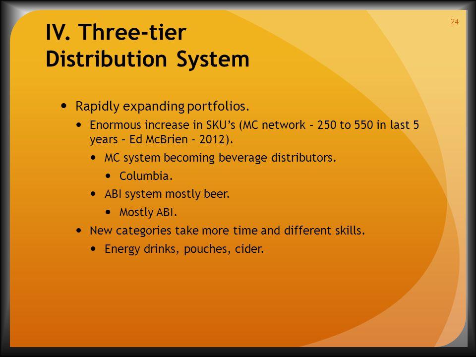 IV. Three-tier Distribution System Rapidly expanding portfolios.