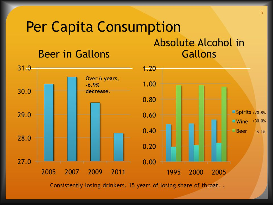 Per Capita Consumption Beer in Gallons Absolute Alcohol in Gallons 5 Consistently losing drinkers.
