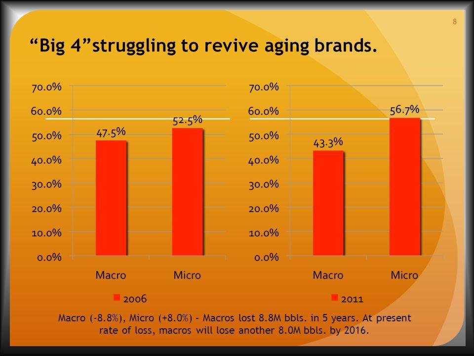 Big 4 struggling to revive aging brands. 8 Macro (-8.8%), Micro (+8.0%) – Macros lost 8.8M bbls.
