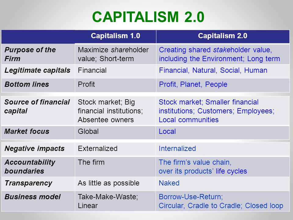CAPITALISM 2.0 Capitalism 1.0Capitalism 2.0 Purpose of the Firm Maximize shareholder value; Short-term Creating shared stakeholder value, including the Environment; Long term Legitimate capitalsFinancialFinancial, Natural, Social, Human Bottom linesProfitProfit, Planet, People Negative impactsExternalizedInternalized Accountability boundaries The firmThe firm's value chain, over its products' life cycles TransparencyAs little as possibleNaked Business modelTake-Make-Waste; Linear Borrow-Use-Return; Circular, Cradle to Cradle; Closed loop Source of financial capital Stock market; Big financial institutions; Absentee owners Stock market; Smaller financial institutions; Customers; Employees; Local communities Market focusGlobalLocal